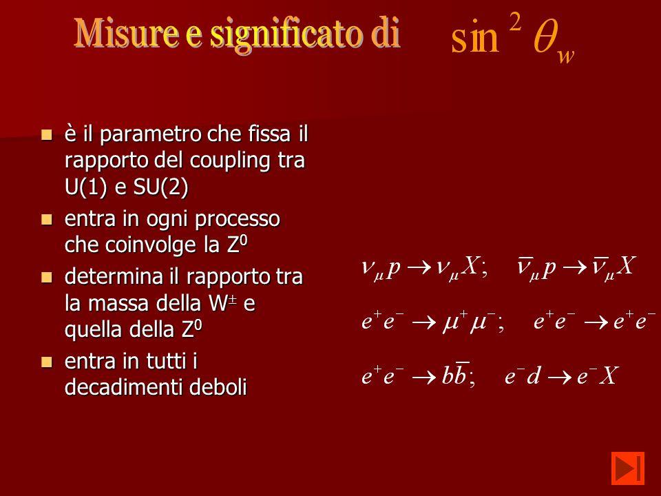 è il parametro che fissa il rapporto del coupling tra U(1) e SU(2) è il parametro che fissa il rapporto del coupling tra U(1) e SU(2) entra in ogni processo che coinvolge la Z 0 entra in ogni processo che coinvolge la Z 0 determina il rapporto tra la massa della W e quella della Z 0 determina il rapporto tra la massa della W e quella della Z 0 entra in tutti i decadimenti deboli entra in tutti i decadimenti deboli