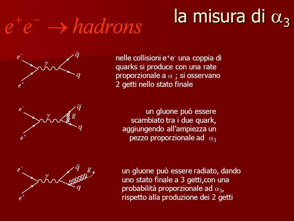 la misura di 3 nelle collisioni e + e - una coppia di quarks si produce con una rate proporzionale a ; si osservano 2 getti nello stato finale un gluone può essere scambiato tra i due quark, aggiungendo allampiezza un pezzo proporzionale ad 3 un gluone può essere radiato, dando uno stato finale a 3 getti,con una probabilità proporzionale ad 3, rispetto alla produzione dei 2 getti