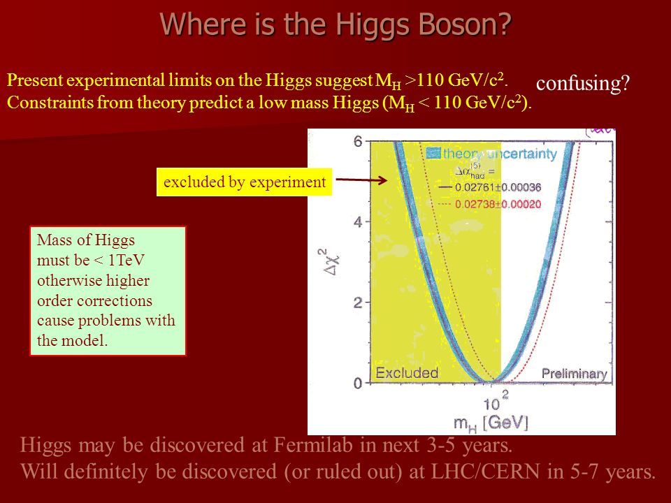 Where is the Higgs Boson? Present experimental limits on the Higgs suggest M H >110 GeV/c 2. Constraints from theory predict a low mass Higgs (M H < 1