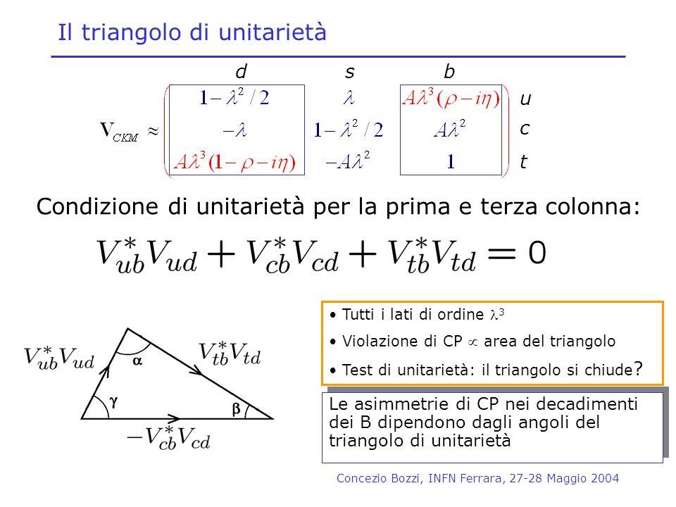Concezio Bozzi, INFN Ferrara, 27-28 Maggio 2004 Il triangolo di unitarietà Le asimmetrie di CP nei decadimenti dei B dipendono dagli angoli del triang