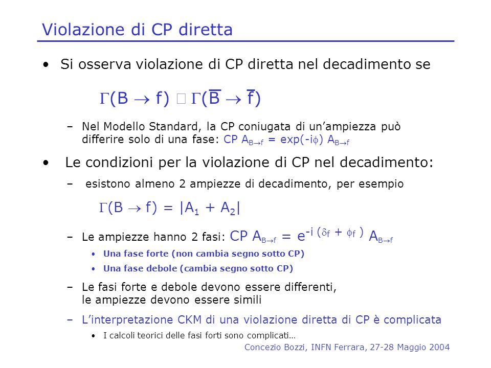 Concezio Bozzi, INFN Ferrara, 27-28 Maggio 2004 Violazione di CP diretta Si osserva violazione di CP diretta nel decadimento se –Nel Modello Standard,