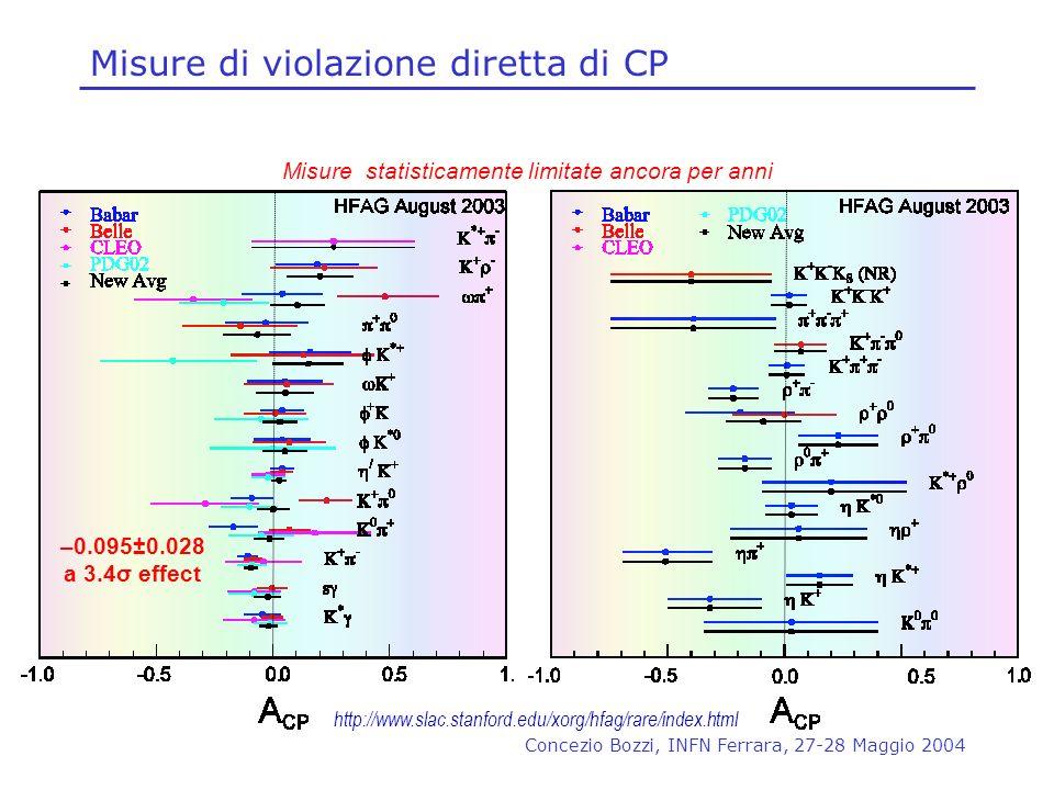 Concezio Bozzi, INFN Ferrara, 27-28 Maggio 2004 –0.095±0.028 a 3.4σ effect Misure statisticamente limitate ancora per anni http://www.slac.stanford.ed