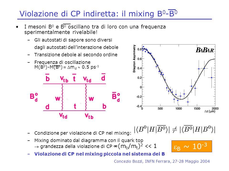 Concezio Bozzi, INFN Ferrara, 27-28 Maggio 2004 Violazione di CP indiretta: il mixing B 0 -B 0 I mesoni B 0 e B 0 oscillano tra di loro con una freque