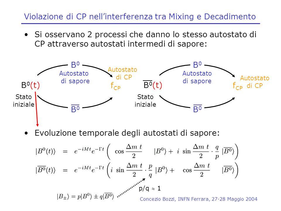 Concezio Bozzi, INFN Ferrara, 27-28 Maggio 2004 Violazione di CP nellinterferenza tra Mixing e Decadimento Si osservano 2 processi che danno lo stesso