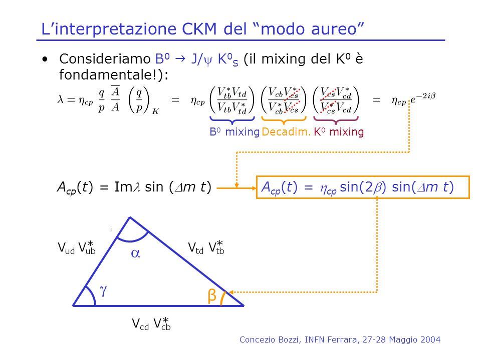 Concezio Bozzi, INFN Ferrara, 27-28 Maggio 2004 Linterpretazione CKM del modo aureo Consideriamo B 0 J/ K 0 S (il mixing del K 0 è fondamentale!): B 0