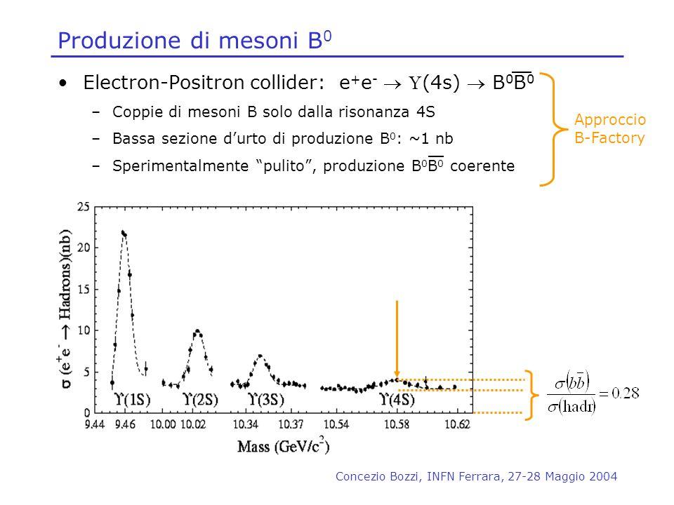 Concezio Bozzi, INFN Ferrara, 27-28 Maggio 2004 Produzione di mesoni B 0 Electron-Positron collider: e + e - (4s) B 0 B 0 –Coppie di mesoni B solo dal