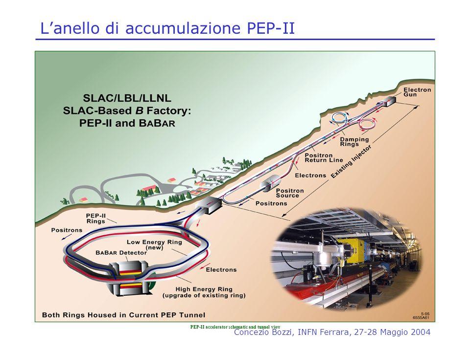 Concezio Bozzi, INFN Ferrara, 27-28 Maggio 2004 Lanello di accumulazione PEP-II PEP-II accelerator schematic and tunnel view