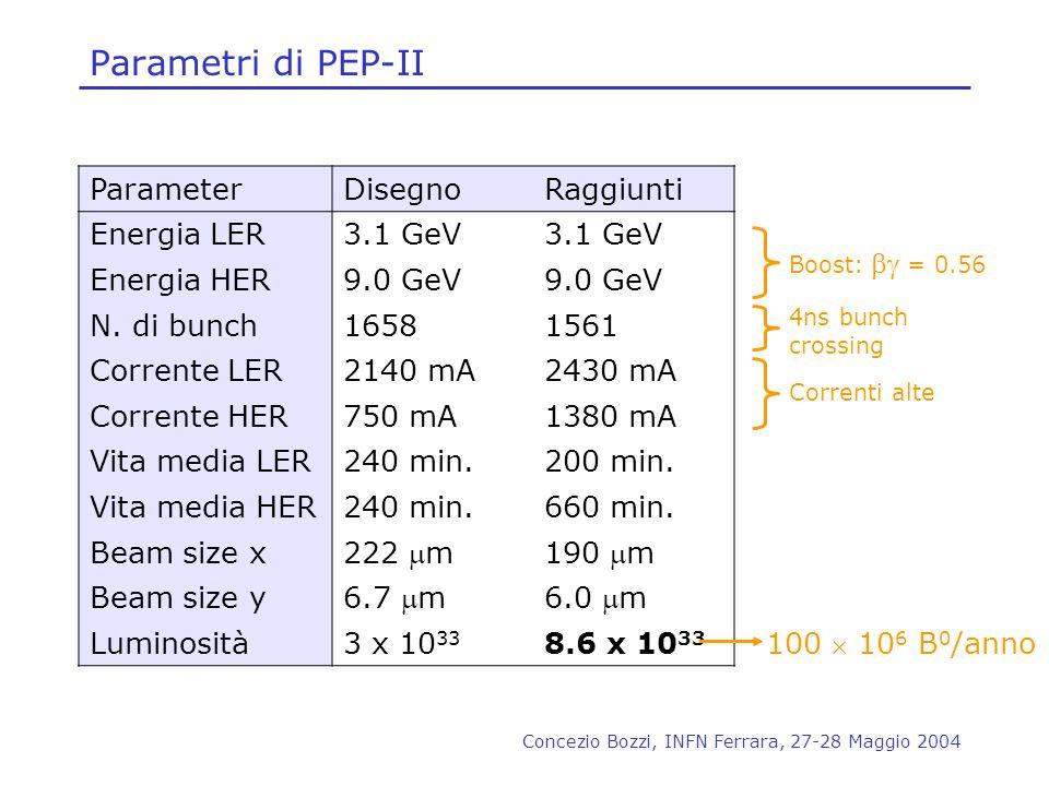 Concezio Bozzi, INFN Ferrara, 27-28 Maggio 2004 Parametri di PEP-II ParameterDisegnoRaggiunti Energia LER3.1 GeV Energia HER9.0 GeV N. di bunch1658156