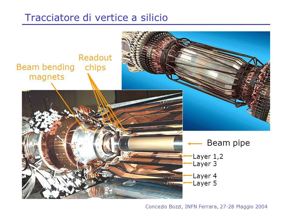 Concezio Bozzi, INFN Ferrara, 27-28 Maggio 2004 Tracciatore di vertice a silicio Beam pipe Layer 1,2 Layer 3 Layer 4 Layer 5 Beam bending magnets Read