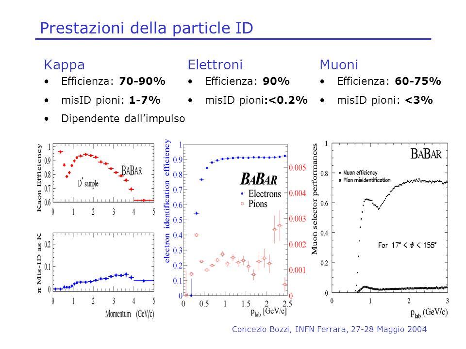 Concezio Bozzi, INFN Ferrara, 27-28 Maggio 2004 Prestazioni della particle ID Kappa Efficienza: 70-90% misID pioni: 1-7% Dipendente dallimpulso Muoni