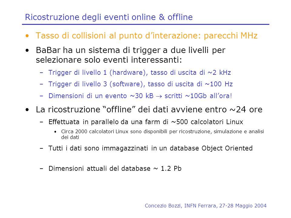 Concezio Bozzi, INFN Ferrara, 27-28 Maggio 2004 Ricostruzione degli eventi online & offline Tasso di collisioni al punto dinterazione: parecchi MHz Ba