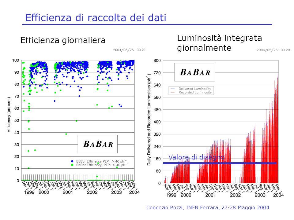 Concezio Bozzi, INFN Ferrara, 27-28 Maggio 2004 Efficienza di raccolta dei dati Efficienza giornaliera Luminosità integrata giornalmente Valore di dis