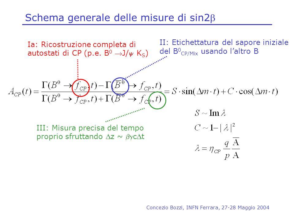 Concezio Bozzi, INFN Ferrara, 27-28 Maggio 2004 Schema generale delle misure di sin2 Ia: Ricostruzione completa di autostati di CP (p.e. B 0 J/ K S )