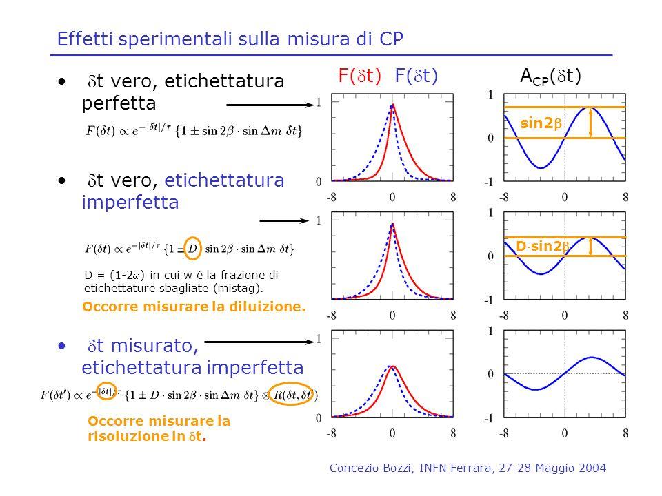 Concezio Bozzi, INFN Ferrara, 27-28 Maggio 2004 Effetti sperimentali sulla misura di CP t vero, etichettatura perfetta t vero, etichettatura imperfett