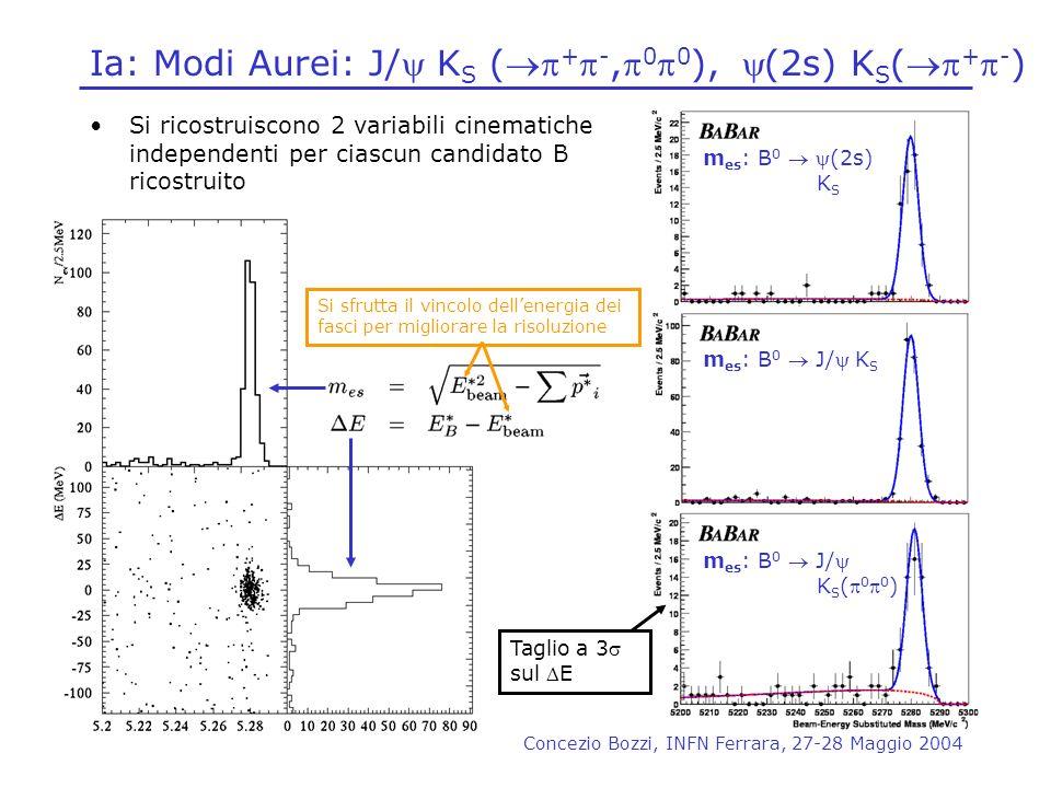 Concezio Bozzi, INFN Ferrara, 27-28 Maggio 2004 Ia: Modi Aurei: J/ K S ( + -, 0 0 ), (2s) K S ( + - ) Si ricostruiscono 2 variabili cinematiche indepe