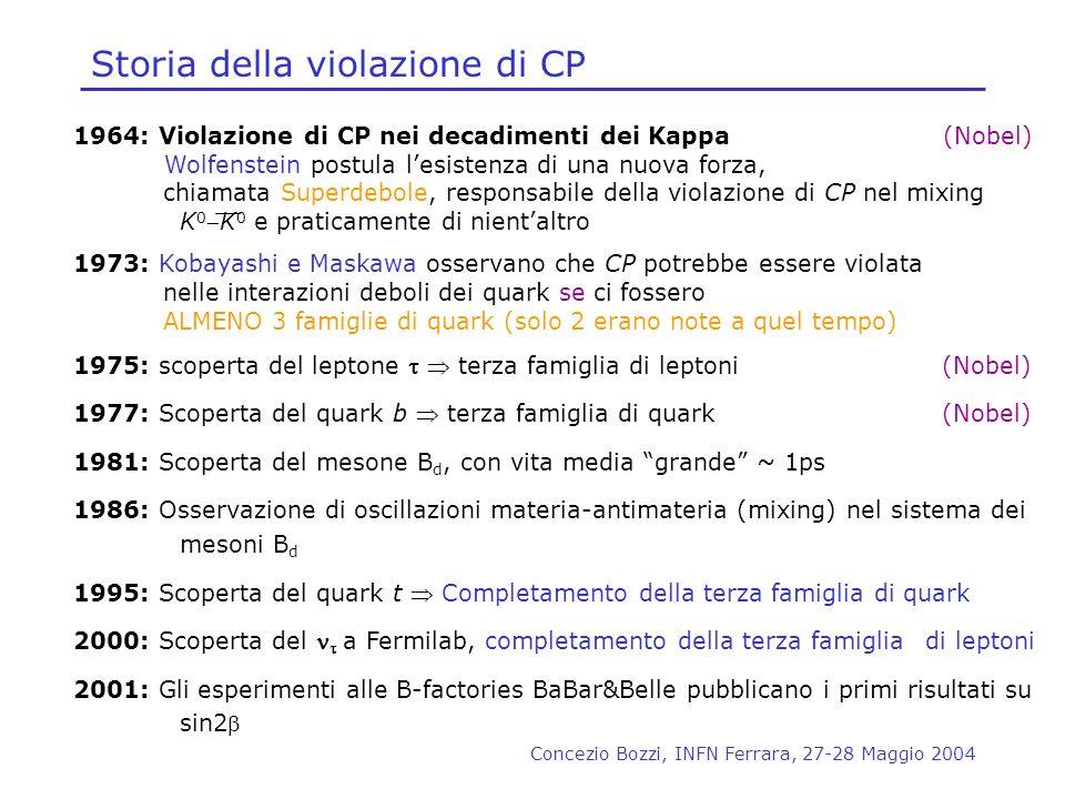 Concezio Bozzi, INFN Ferrara, 27-28 Maggio 2004 Storia della violazione di CP 1964: Violazione di CP nei decadimenti dei Kappa (Nobel) Wolfenstein pos