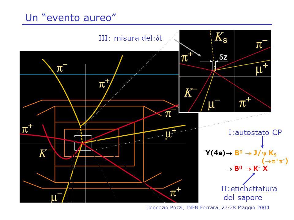 Concezio Bozzi, INFN Ferrara, 27-28 Maggio 2004 Un evento aureo Y(4s) B 0 J/ K S ( + - ) B 0 K - X z I:autostato CP II:etichettatura del sapore III: m