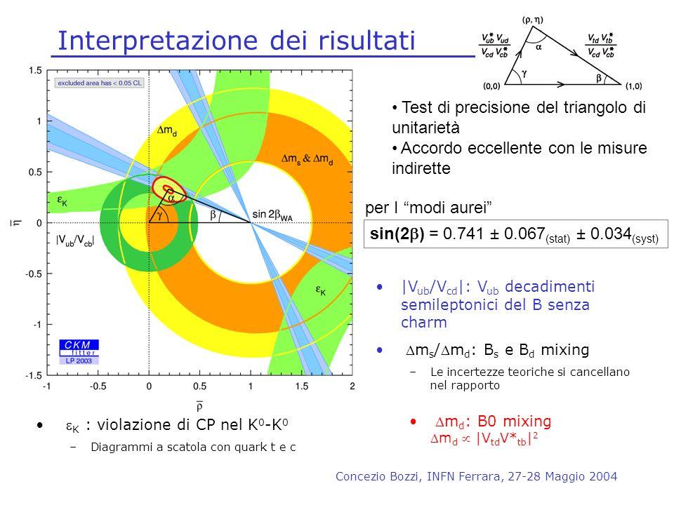 Concezio Bozzi, INFN Ferrara, 27-28 Maggio 2004 Interpretazione dei risultati Test di precisione del triangolo di unitarietà Accordo eccellente con le