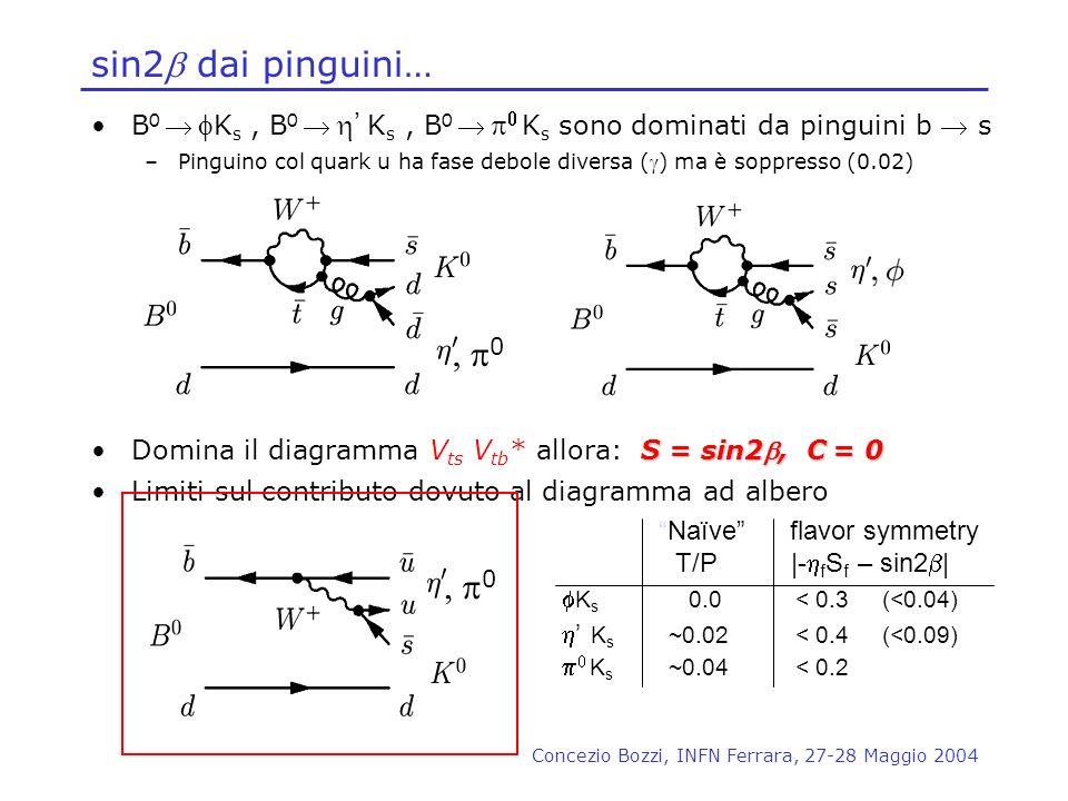 Concezio Bozzi, INFN Ferrara, 27-28 Maggio 2004 sin2 dai pinguini… B 0 K s, B 0 K s, B 0 K s sono dominati da pinguini b s –Pinguino col quark u ha fa