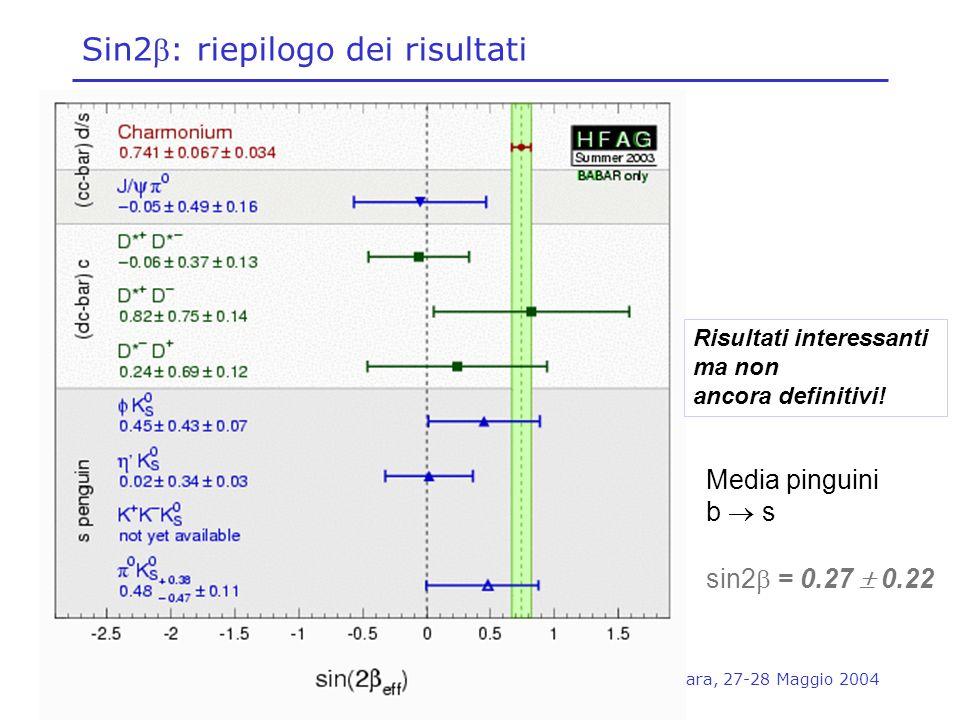 Concezio Bozzi, INFN Ferrara, 27-28 Maggio 2004 Sin2: riepilogo dei risultati Risultati interessanti ma non ancora definitivi! Media pinguini b s sin2