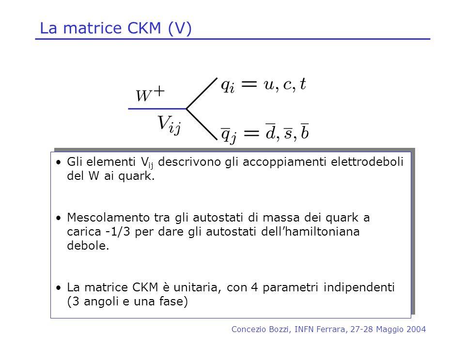 Concezio Bozzi, INFN Ferrara, 27-28 Maggio 2004 La matrice CKM (V) Gli elementi V ij descrivono gli accoppiamenti elettrodeboli del W ai quark. Mescol