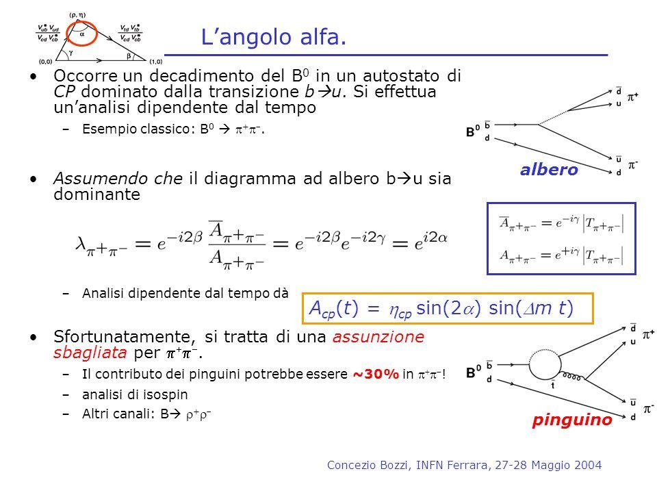 Concezio Bozzi, INFN Ferrara, 27-28 Maggio 2004 Langolo alfa. Occorre un decadimento del B 0 in un autostato di CP dominato dalla transizione b u. Si
