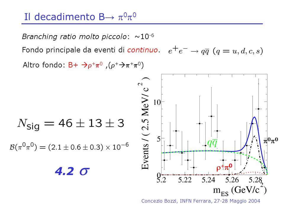 Concezio Bozzi, INFN Ferrara, 27-28 Maggio 2004 Il decadimento B 0 0 0 0 4.2 Branching ratio molto piccolo: ~10 -6 Fondo principale da eventi di conti