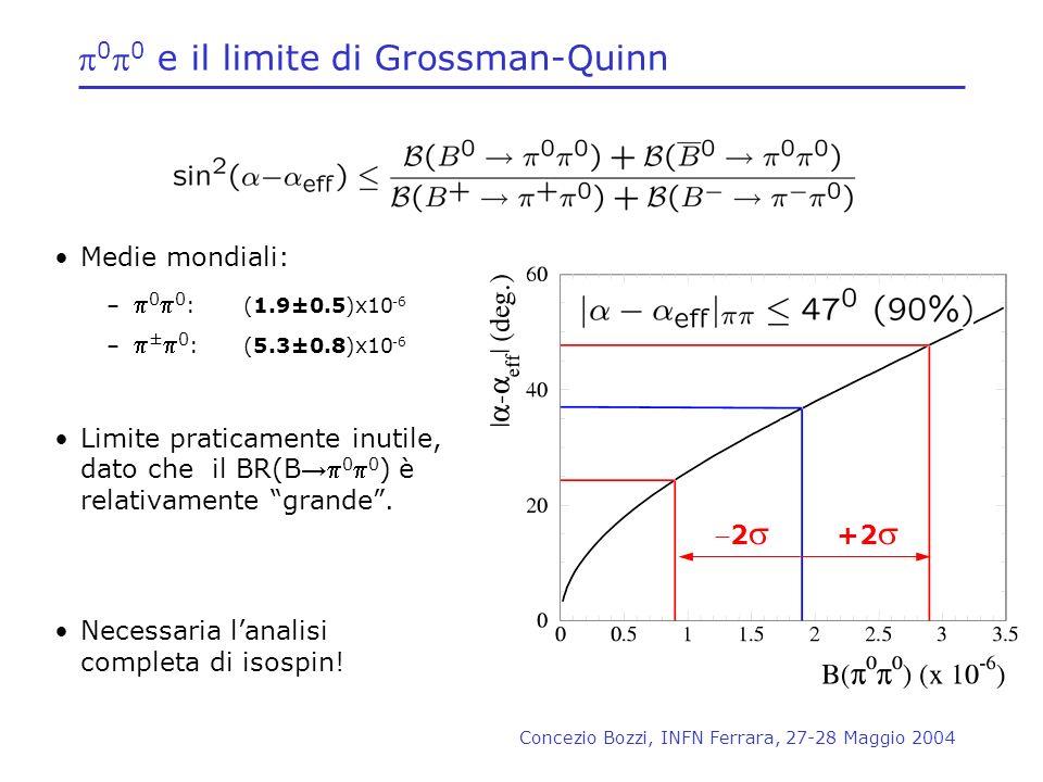 Concezio Bozzi, INFN Ferrara, 27-28 Maggio 2004 0 0 e il limite di Grossman-Quinn Medie mondiali: – 0 0 : (1.9±0.5)x10 -6 – ± 0 : (5.3±0.8)x10 -6 Limi