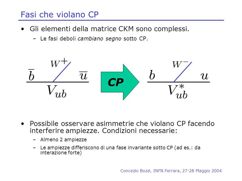 Concezio Bozzi, INFN Ferrara, 27-28 Maggio 2004 Fasi che violano CP Gli elementi della matrice CKM sono complessi. –Le fasi deboli cambiano segno sott
