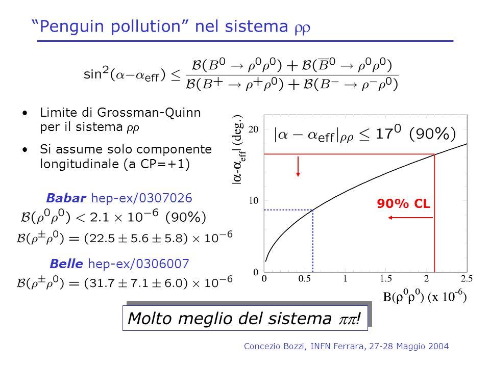 Concezio Bozzi, INFN Ferrara, 27-28 Maggio 2004 90% CL Penguin pollution nel sistema Limite di Grossman-Quinn per il sistema Si assume solo componente