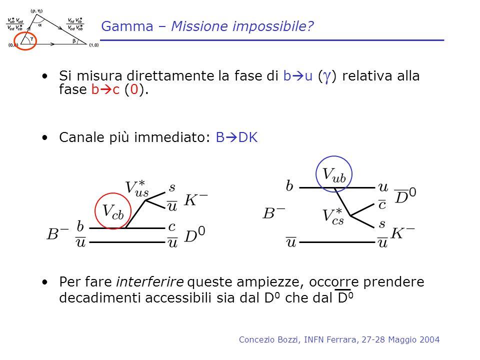 Concezio Bozzi, INFN Ferrara, 27-28 Maggio 2004 Gamma – Missione impossibile? Si misura direttamente la fase di b u ( ) relativa alla fase b c (0). Ca