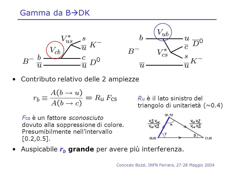 Concezio Bozzi, INFN Ferrara, 27-28 Maggio 2004 Gamma da B DK Contributo relativo delle 2 ampiezze Auspicabile r b grande per avere più interferenza.