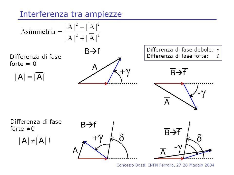 Concezio Bozzi, INFN Ferrara, 27-28 Maggio 2004 + + - - B f A A A A Differenza di fase debole: Differenza di fase forte: Differenza di fase forte = 0