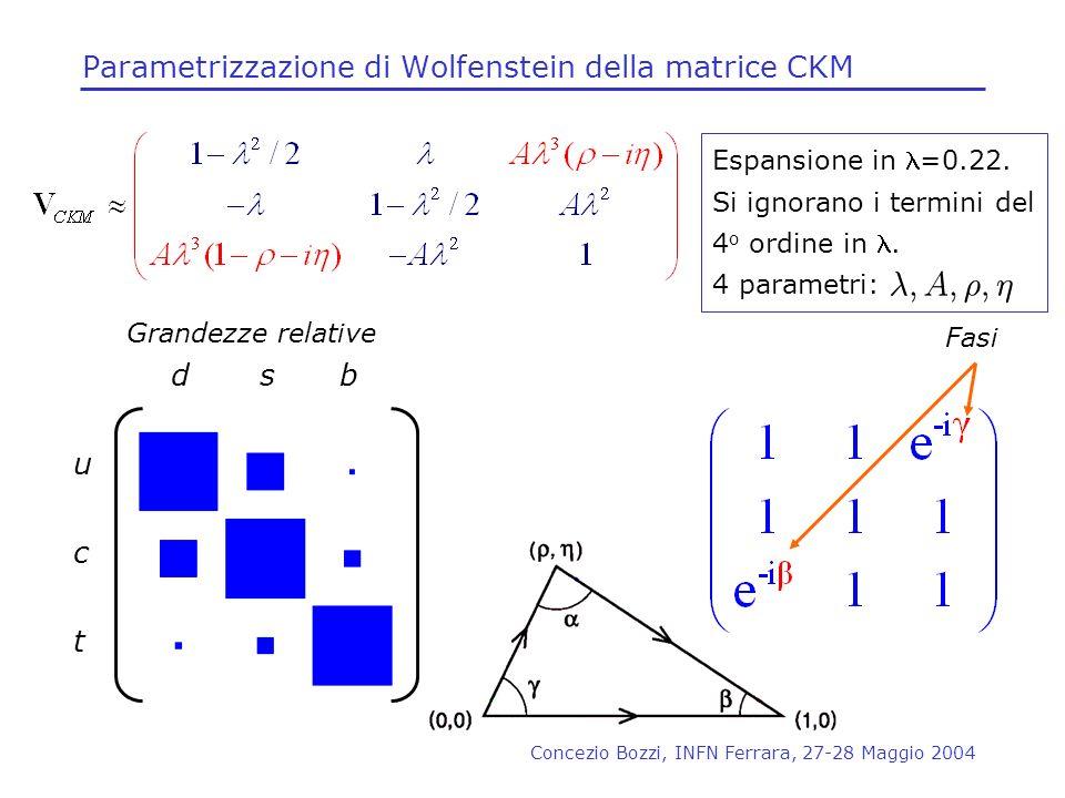 Concezio Bozzi, INFN Ferrara, 27-28 Maggio 2004 Parametrizzazione di Wolfenstein della matrice CKM Fasi u d t c bs Grandezze relative Espansione in =0