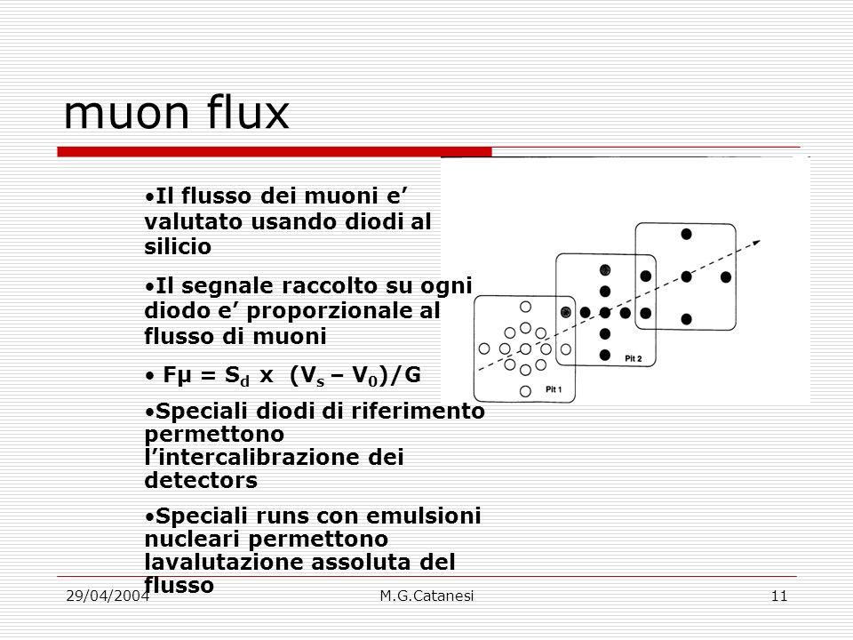 29/04/2004M.G.Catanesi11 muon flux Il flusso dei muoni e valutato usando diodi al silicio Il segnale raccolto su ogni diodo e proporzionale al flusso di muoni Fμ = S d x (V s – V 0 )/G Speciali diodi di riferimento permettono lintercalibrazione dei detectors Speciali runs con emulsioni nucleari permettono lavalutazione assoluta del flusso