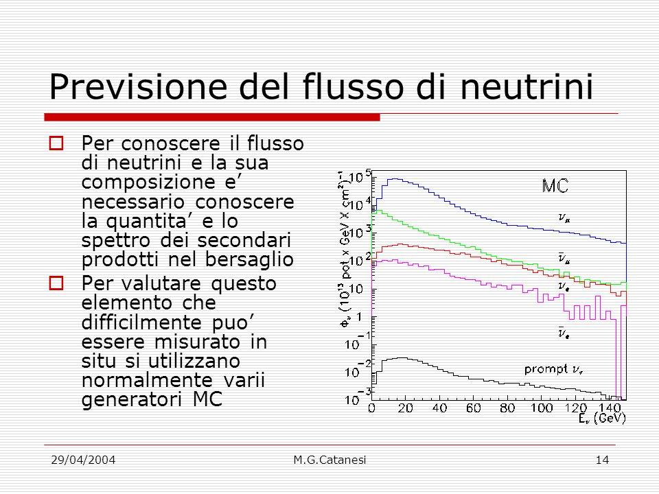 29/04/2004M.G.Catanesi14 Previsione del flusso di neutrini Per conoscere il flusso di neutrini e la sua composizione e necessario conoscere la quantita e lo spettro dei secondari prodotti nel bersaglio Per valutare questo elemento che difficilmente puo essere misurato in situ si utilizzano normalmente varii generatori MC