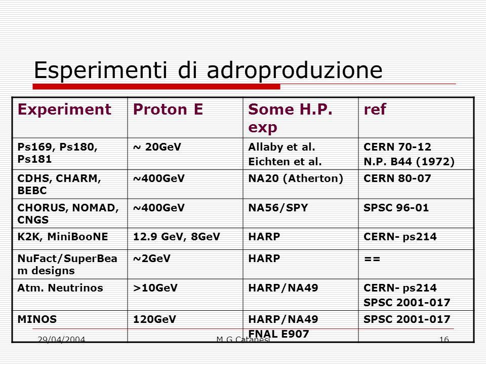 29/04/2004M.G.Catanesi16 Esperimenti di adroproduzione ExperimentProton ESome H.P.