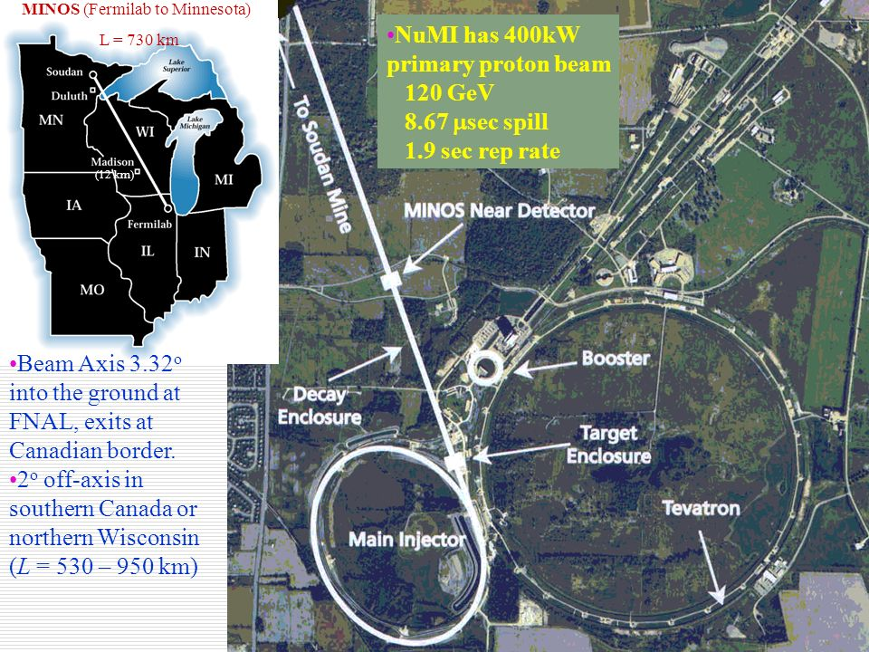 NuMI has 400kW primary proton beam 120 GeV 8.67 sec spill 1.9 sec rep rate MINOS (Fermilab to Minnesota) L = 730 km Beam Axis 3.32 o into the ground a