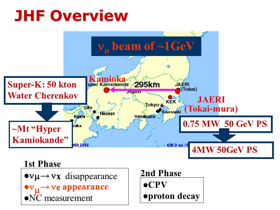 JHF Overview beam of ~1GeV Kamioka JAERI (Tokai-mura) x x disappearance e e appearance NC measurement 0.75 MW 50 GeV PS Super-K: 50 kton Water Cherenk