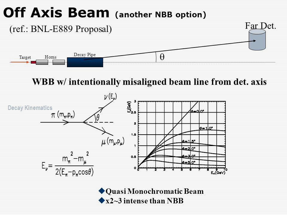 Off Axis Beam (another NBB option) WBB w/ intentionally misaligned beam line from det. axis (ref.: BNL-E889 Proposal) Target Horns Decay Pipe Far Det.
