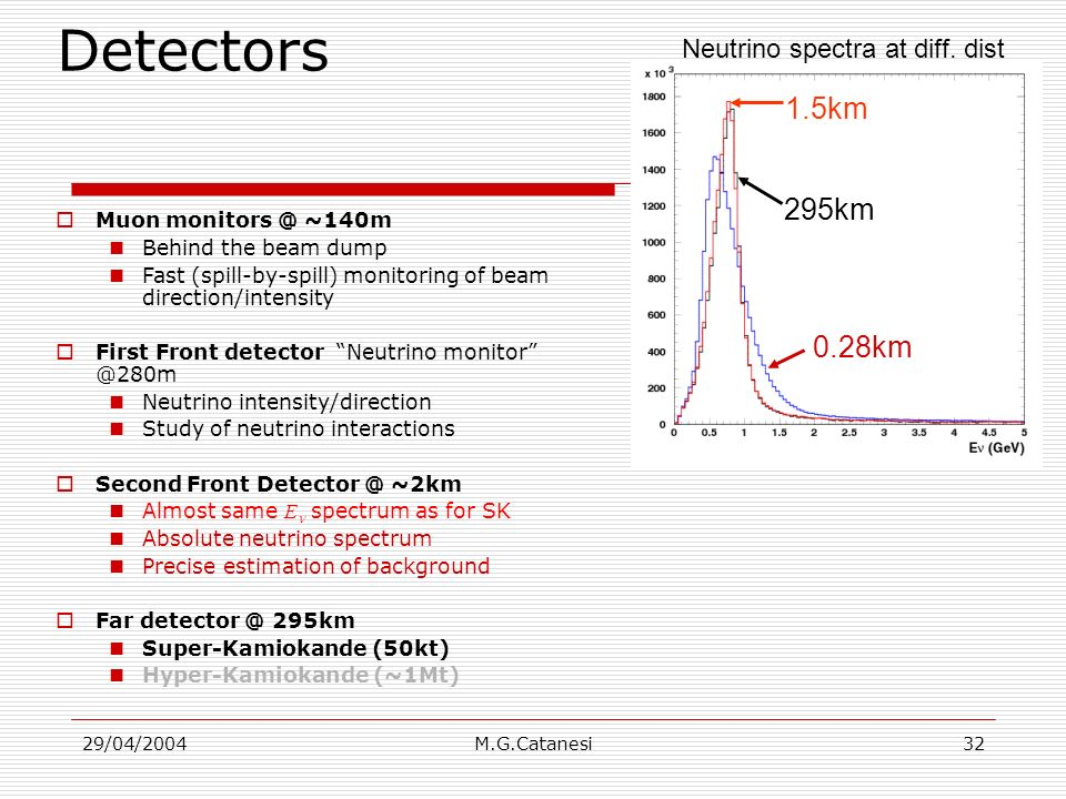 29/04/2004M.G.Catanesi32 Detectors Muon monitors @ ~140m Behind the beam dump Fast (spill-by-spill) monitoring of beam direction/intensity First Front detector Neutrino monitor @280m Neutrino intensity/direction Study of neutrino interactions Second Front Detector @ ~2km Almost same E spectrum as for SK Absolute neutrino spectrum Precise estimation of background Far detector @ 295km Super-Kamiokande (50kt) Hyper-Kamiokande (~1Mt) 1.5km 295km 0.28km Neutrino spectra at diff.