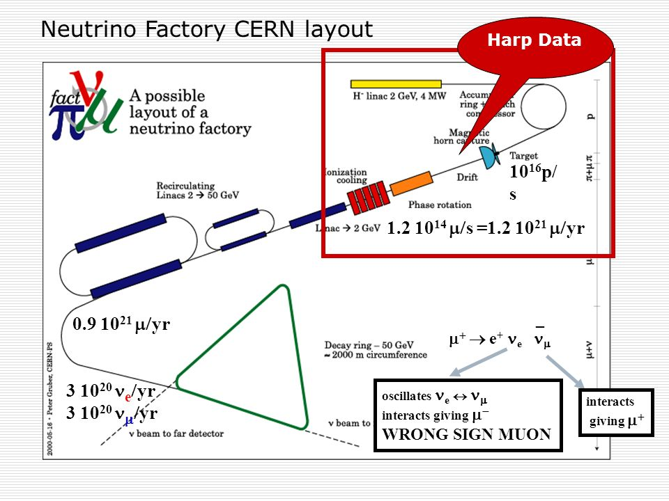 Neutrino Factory CERN layout e + e _ interacts giving oscillates e interacts giving WRONG SIGN MUON 10 16 p/ s 1.2 10 14 s =1.2 10 21 yr 3 10 20 e yr