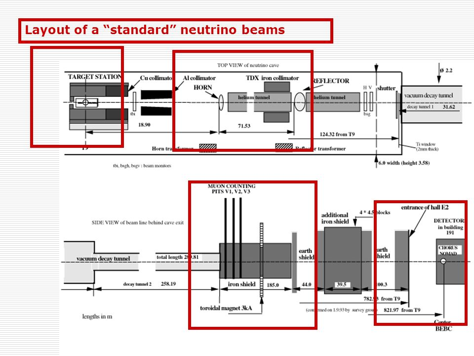 Fasci primari Metodi di estrazione del fascio di protoni μsFast : protoni che hanno percorso una sola volta lSPS con una durata dellimpulso (spill) di qualche μs tipico della camere a bolle Fast/Slow : alcune centinaia di rivoluzione nellSPS spill di qualche ms (chorus/nomad) Slow : 10 5 giri spill 2s