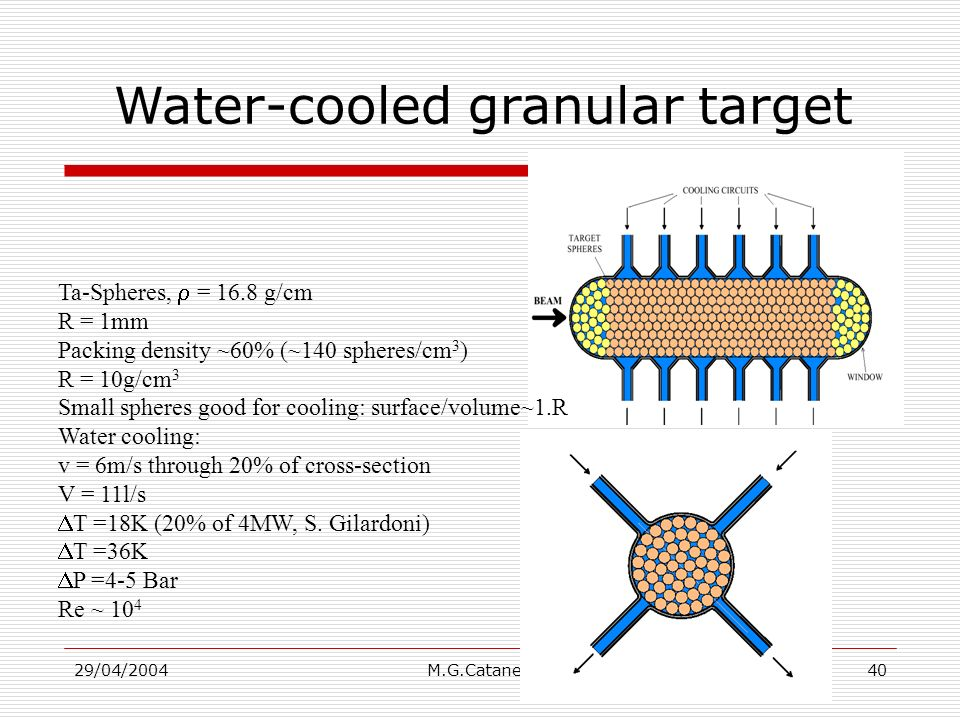 29/04/2004M.G.Catanesi40 Water-cooled granular target Ta-Spheres, = 16.8 g/cm R = 1mm Packing density ~60% (~140 spheres/cm 3 ) R = 10g/cm 3 Small spheres good for cooling: surface/volume~1.R Water cooling: v = 6m/s through 20% of cross-section V = 11l/s T =18K (20% of 4MW, S.