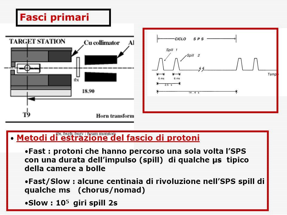 29/04/2004M.G.Catanesi26 Super Beams Fasci Tradizionali ma ad alta intensita JHF (1MW ) (Minos-Off-Axis) Non richiedono upgrade tecnologici sostanziali per bersagli e horns SPL (4MW) Primo step della neutrino factory richiede upgrade tencnologici importanti
