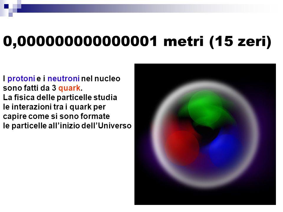 0,000000000000001 metri (15 zeri) I protoni e i neutroni nel nucleo sono fatti da 3 quark.