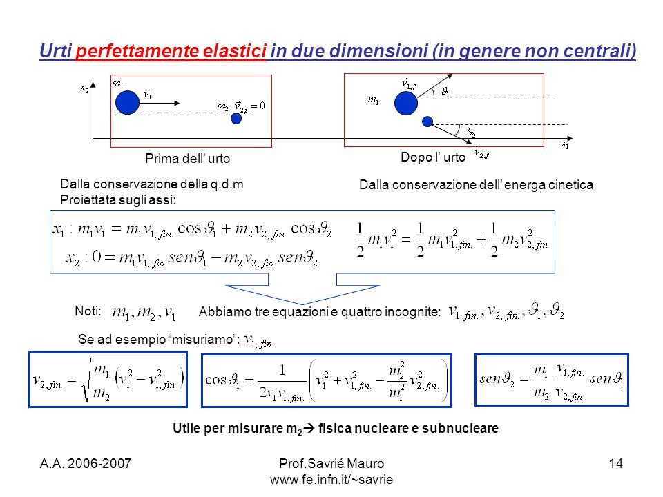 A.A. 2006-2007Prof.Savrié Mauro www.fe.infn.it/~savrie 14 Urti perfettamente elastici in due dimensioni (in genere non centrali) Prima dell urto Dopo