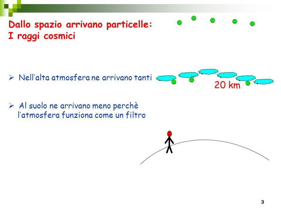 3 Dallo spazio arrivano particelle: I raggi cosmici 20 km Nell alta atmosfera ne arrivano tanti Al suolo ne arrivano meno perchè l atmosfera funziona come un filtro