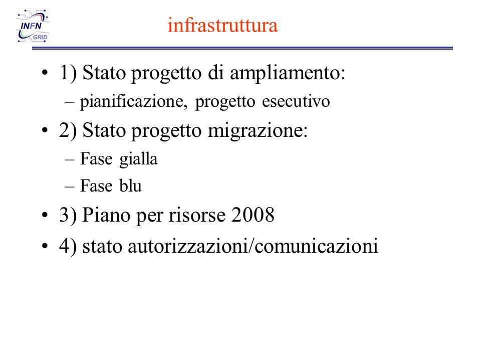 infrastruttura 1) Stato progetto di ampliamento: –pianificazione, progetto esecutivo 2) Stato progetto migrazione: –Fase gialla –Fase blu 3) Piano per risorse 2008 4) stato autorizzazioni/comunicazioni