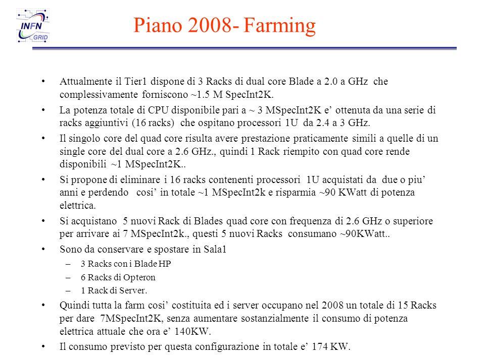 Piano 2008- Farming Attualmente il Tier1 dispone di 3 Racks di dual core Blade a 2.0 a GHz che complessivamente forniscono ~1.5 M SpecInt2K.